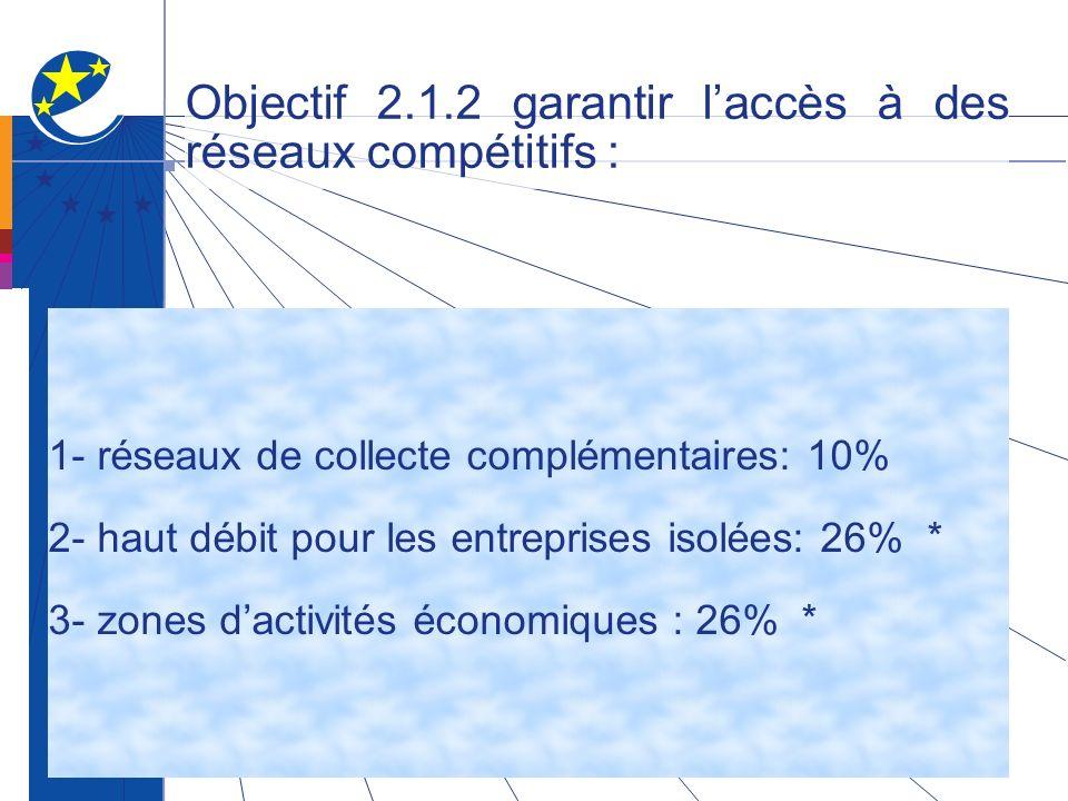 Objectif 2.1.2 garantir laccès à des réseaux compétitifs : 1- réseaux de collecte complémentaires: 10% 2- haut débit pour les entreprises isolées: 26% * 3- zones dactivités économiques : 26% *