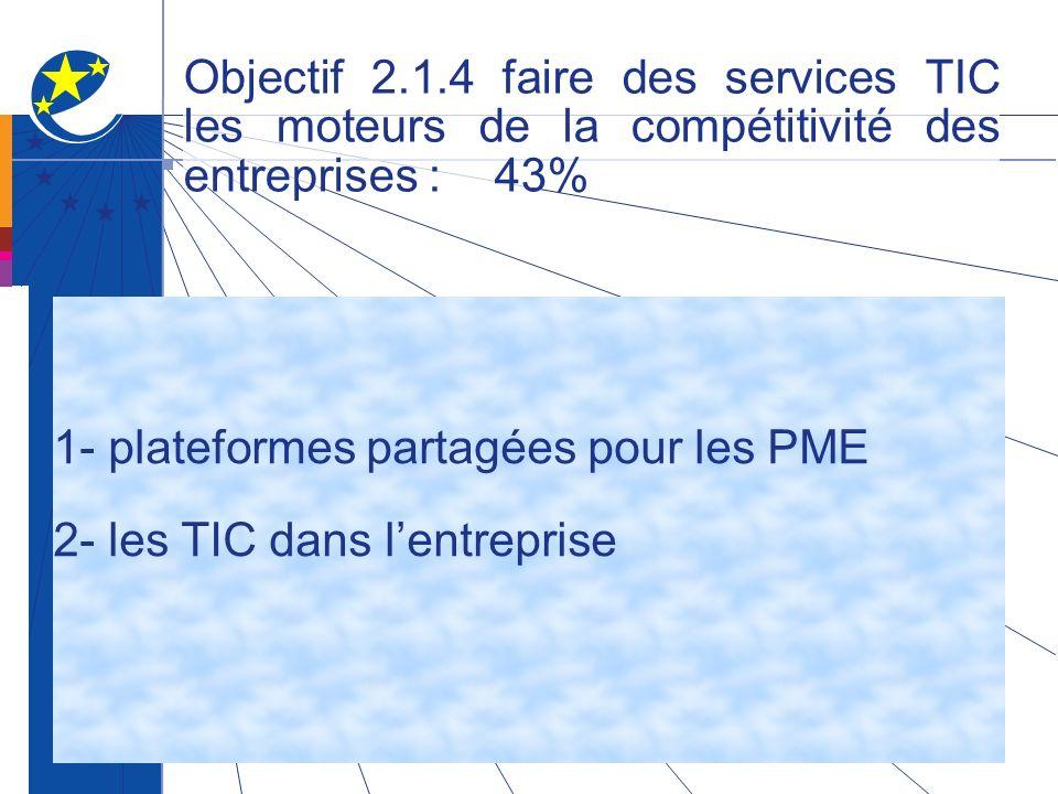 Objectif 2.1.4 faire des services TIC les moteurs de la compétitivité des entreprises : 43% 1- plateformes partagées pour les PME 2- les TIC dans lentreprise