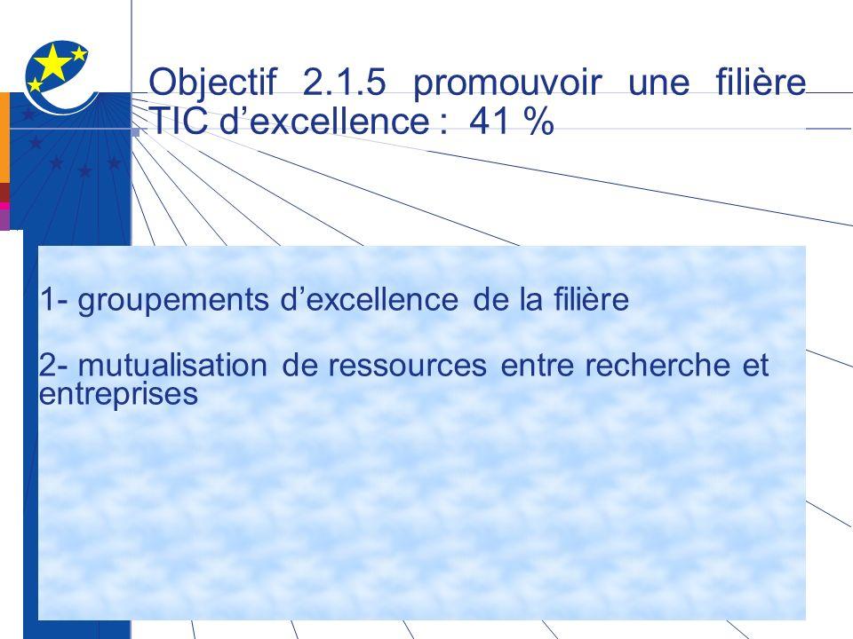 Objectif 2.1.5 promouvoir une filière TIC dexcellence : 41 % 1- groupements dexcellence de la filière 2- mutualisation de ressources entre recherche et entreprises