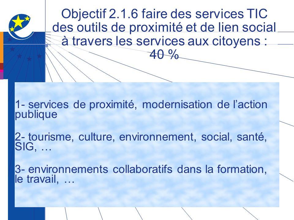 Objectif 2.1.6 faire des services TIC des outils de proximité et de lien social à travers les services aux citoyens : 40 % 1- services de proximité, modernisation de laction publique 2- tourisme, culture, environnement, social, santé, SIG, … 3- environnements collaboratifs dans la formation, le travail, …