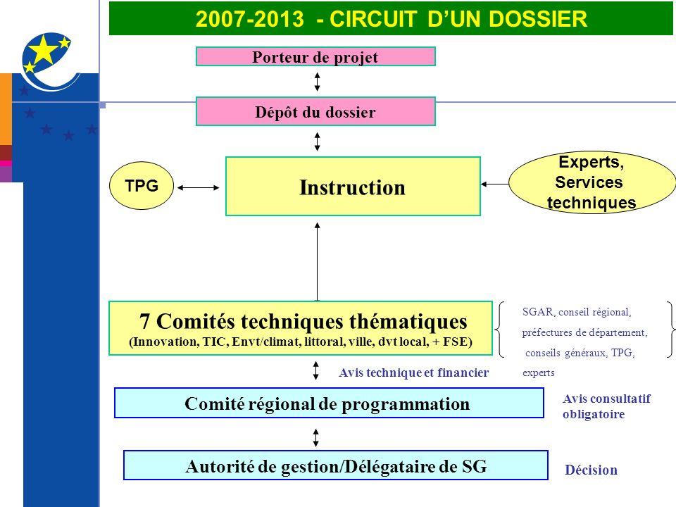 2007-2013 - CIRCUIT DUN DOSSIER Porteur de projet Instruction SGAR, conseil régional, préfectures de département, conseils généraux, TPG, experts Dépô