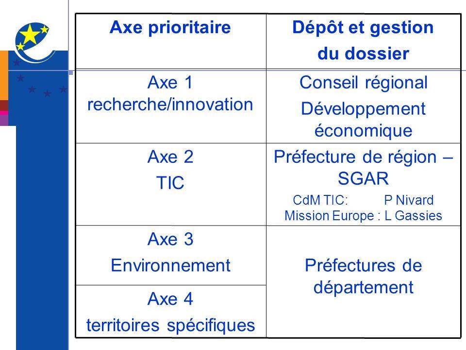 Axe 4 territoires spécifiques Préfectures de département Axe 3 Environnement Préfecture de région – SGAR CdM TIC: P Nivard Mission Europe : L Gassies