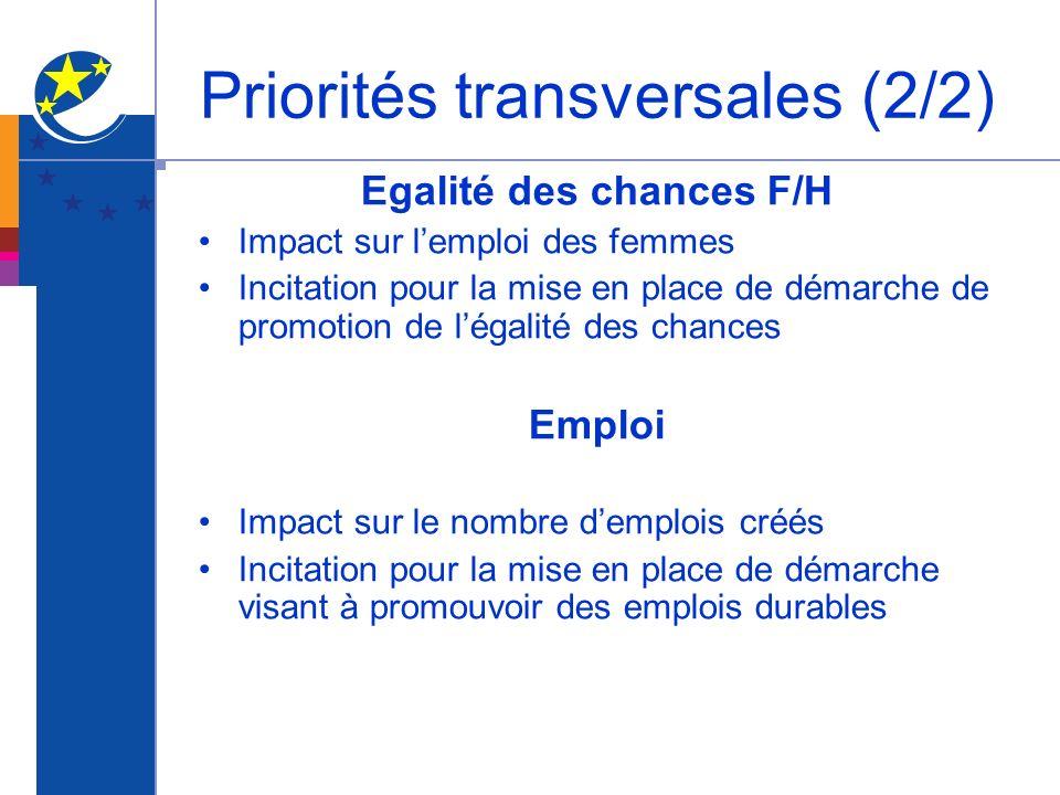Priorités transversales (2/2) Egalité des chances F/H Impact sur lemploi des femmes Incitation pour la mise en place de démarche de promotion de légal