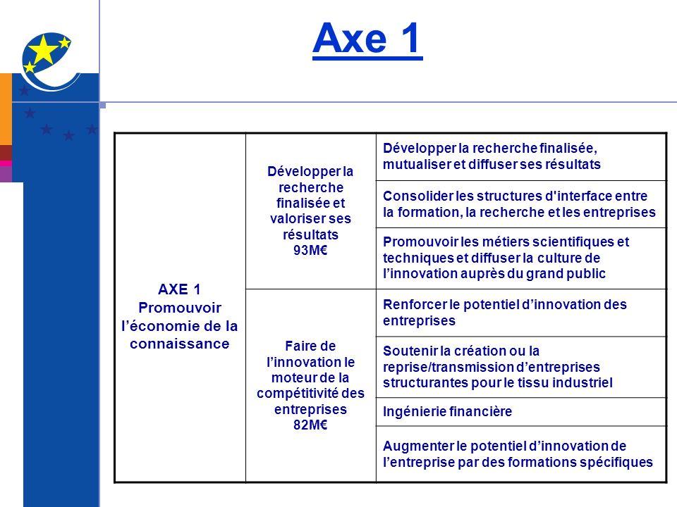AXE 1 Promouvoir léconomie de la connaissance Développer la recherche finalisée et valoriser ses résultats 93M Développer la recherche finalisée, mutu