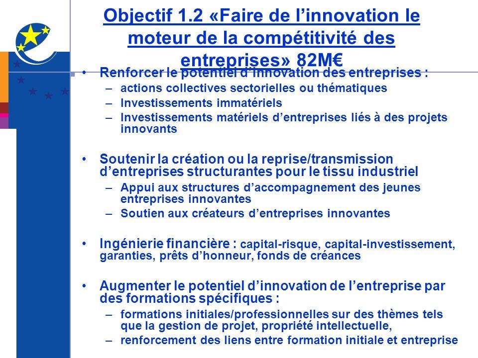 Objectif 1.2 «Faire de linnovation le moteur de la compétitivité des entreprises» 82M Renforcer le potentiel dinnovation des entreprises : –actions co
