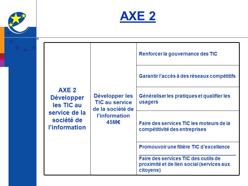 AXE 2 Promouvoir une filière TIC dexcellence ____________________________________ Faire des services TIC des outils de proximité et de lien social (se