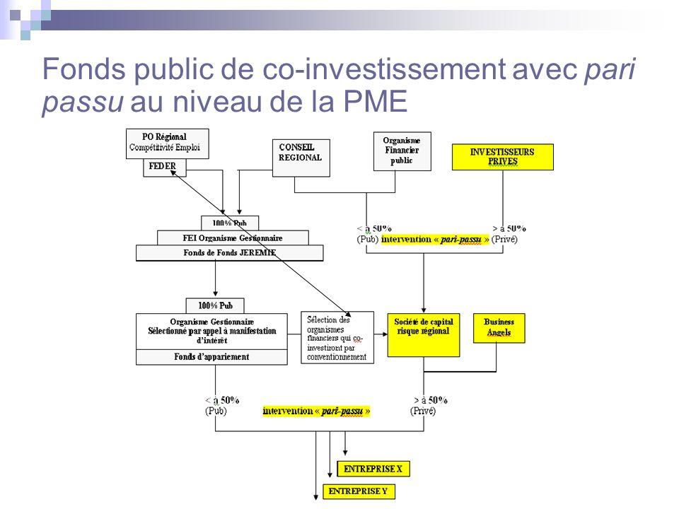12 Fonds public de co-investissement avec pari passu au niveau de la PME