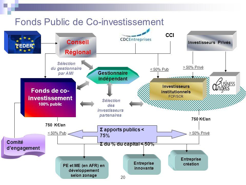 20 Fonds Public de Co-investissement > 50% Privé CCI Fonds de co- investissement 100% public Entreprise Z Investisseurs institutionnels FCP/SCR < 50%