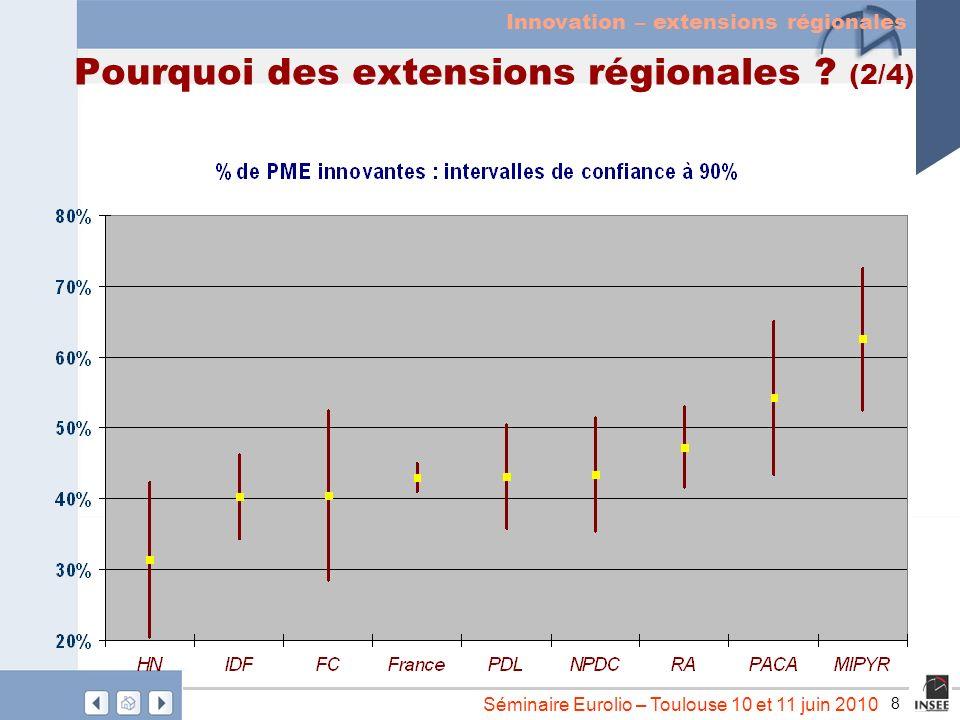 8 Séminaire Eurolio – Toulouse 10 et 11 juin 2010 Pourquoi des extensions régionales ? (2/4) Innovation – extensions régionales