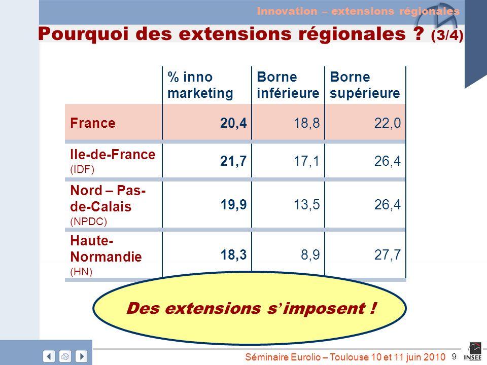 9 Séminaire Eurolio – Toulouse 10 et 11 juin 2010 Pourquoi des extensions régionales ? (3/4) % inno marketing Borne inférieure Borne supérieure France