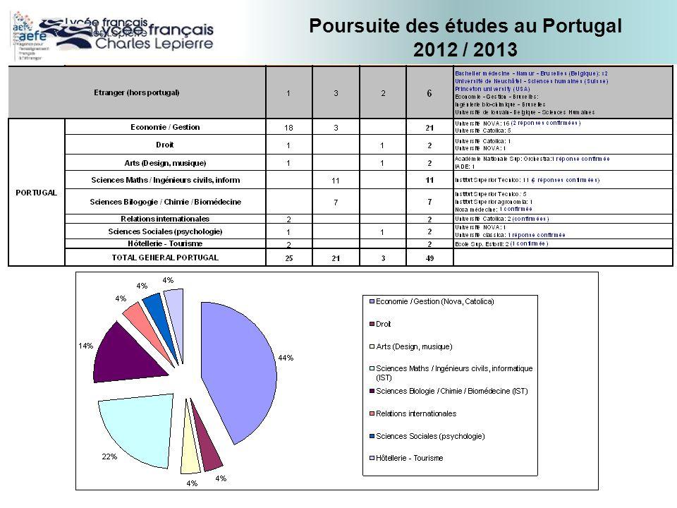 Poursuite des études au Portugal 2012 / 2013