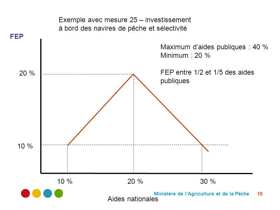Ministère de lAgriculture et de la Pêche 10 20 % 10 % 30 %10 % FEP Aides nationales Exemple avec mesure 25 – investissement à bord des navires de pêch
