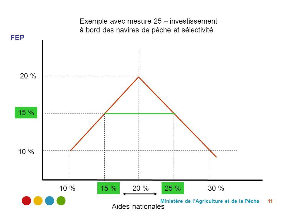 Ministère de lAgriculture et de la Pêche 11 20 % 10 % 15 % 30 %10 %15 %25 % FEP Aides nationales Exemple avec mesure 25 – investissement à bord des na