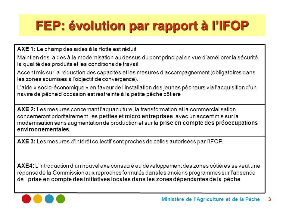 Ministère de lAgriculture et de la Pêche 3 FEP: évolution par rapport à lIFOP AXE4: Lintroduction dun nouvel axe consacré au développement des zones c
