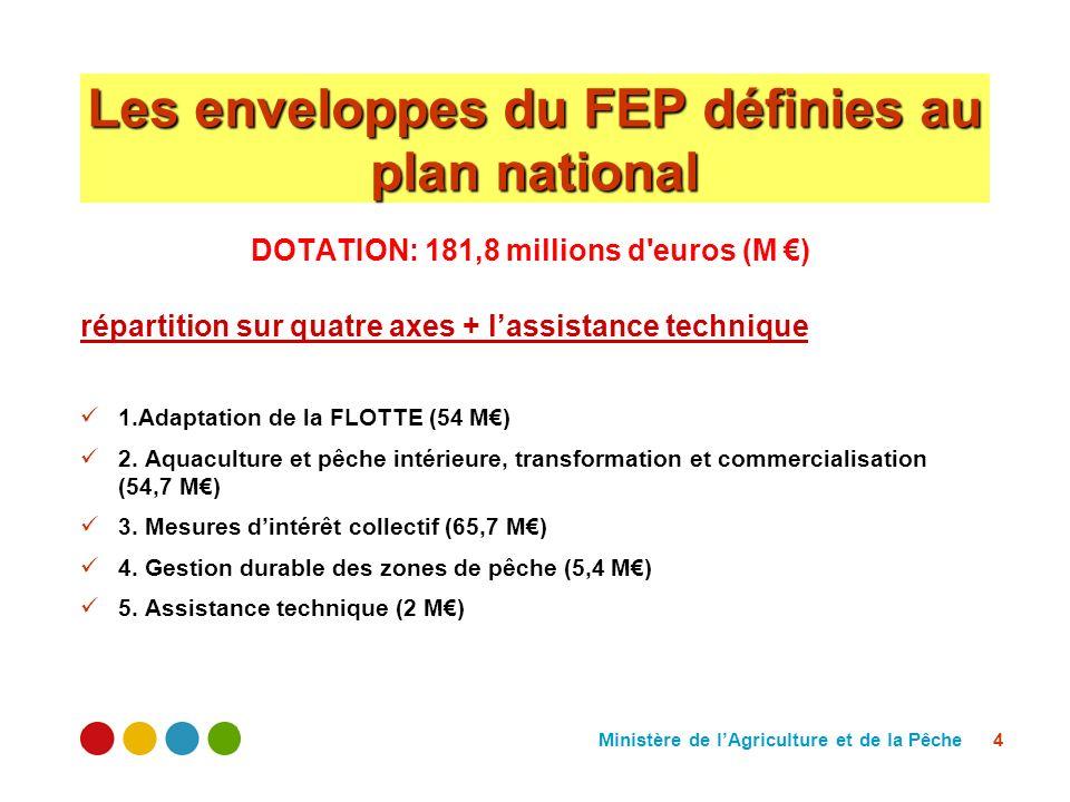 Ministère de lAgriculture et de la Pêche 4 Les enveloppes du FEP définies au plan national DOTATION: 181,8 millions d'euros (M ) répartition sur quatr