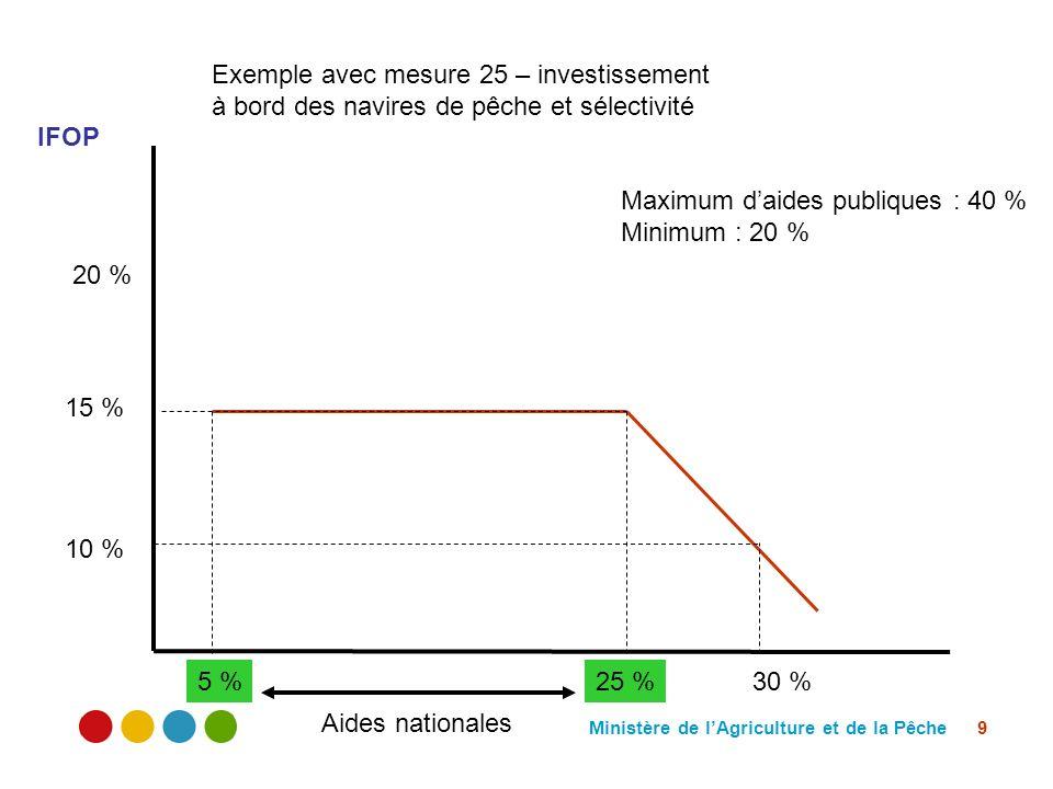 Ministère de lAgriculture et de la Pêche 9 20 % 10 % 15 % 30 %5 %25 % IFOP Aides nationales Exemple avec mesure 25 – investissement à bord des navires de pêche et sélectivité Maximum daides publiques : 40 % Minimum : 20 %