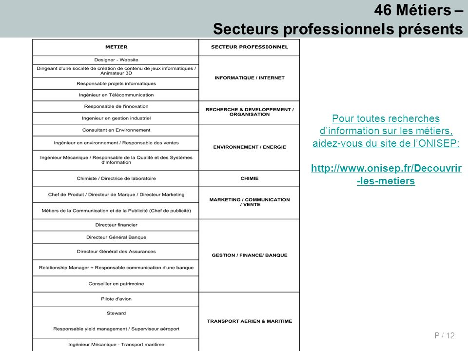 P / 12 46 Métiers – Secteurs professionnels présents Pour toutes recherches dinformation sur les métiers, aidez-vous du site de lONISEP: http://www.onisep.fr/Decouvrir -les-metiers