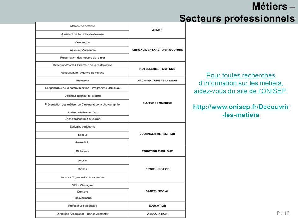 P / 13 Métiers – Secteurs professionnels Pour toutes recherches dinformation sur les métiers, aidez-vous du site de lONISEP: http://www.onisep.fr/Decouvrir -les-metiers