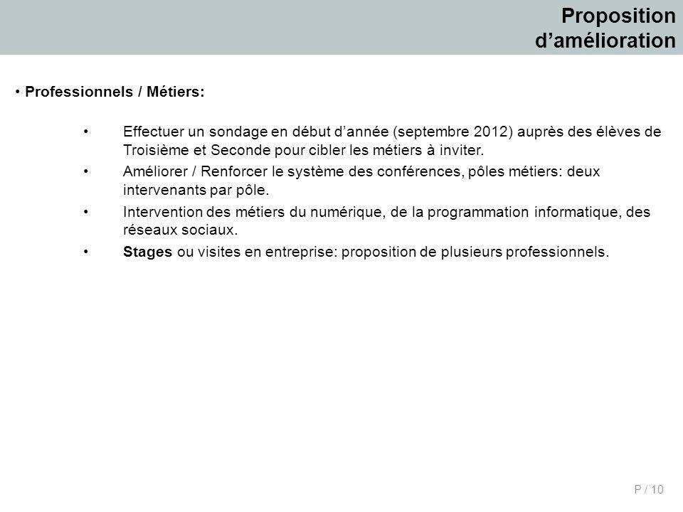 P / 10 Proposition damélioration Professionnels / Métiers: Effectuer un sondage en début dannée (septembre 2012) auprès des élèves de Troisième et Sec
