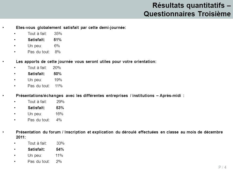 P / 4 Résultats quantitatifs – Questionnaires Troisième Etes-vous globalement satisfait par cette demi-journée: Tout à fait: 35% Satisfait: 51% Un peu: 6% Pas du tout: 8% Les apports de cette journée vous seront utiles pour votre orientation: Tout à fait: 20% Satisfait: 50% Un peu: 19% Pas du tout: 11% Présentations/échanges avec les différentes entreprises / institutions – Après-midi : Tout à fait: 29% Satisfait: 53% Un peu: 16% Pas du tout: 4% Présentation du forum / Inscription et explication du déroulé effectuées en classe au mois de décembre 2011: Tout à fait: 33% Satisfait: 54% Un peu: 11% Pas du tout: 2%