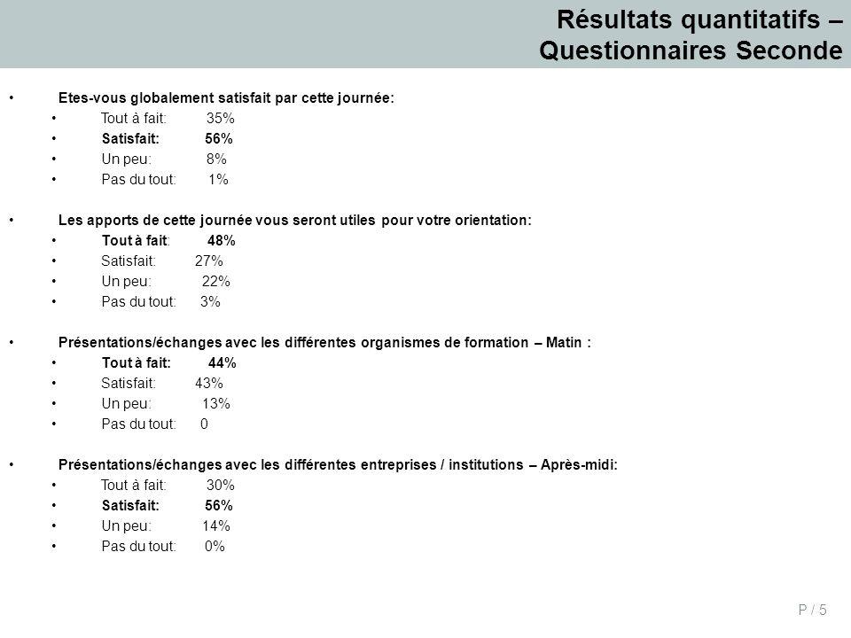 P / 6 Résultats quantitatifs – Questionnaires Première Etes-vous globalement satisfait par cette journée: Tout à fait: 41% Satisfait: 52% Un peu: 7% Pas du tout: 0 Les apports de cette journée vous seront utiles pour votre orientation: Tout à fait: 27% Satisfait: 46% Un peu: 19% Pas du tout: 9% Présentations/échanges avec les différents organismes de formation - Matin: Tout à fait: 42% Satisfait: 47% Un peu: 10% Pas du tout: 1% Entretiens individuels avec les organismes de formation / Campus France / Conseillère poursuite d études à l étranger / Présentations métiers - Après-midi Tout à fait: 22% Satisfait: 54% Un peu: 21% Pas du tout: 3%