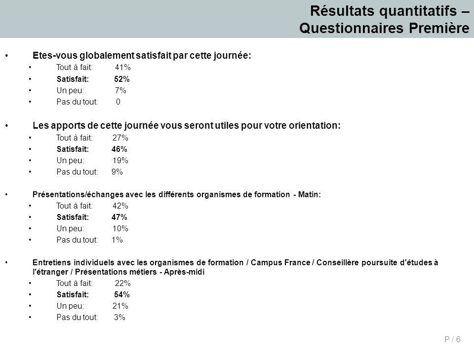 P / 6 Résultats quantitatifs – Questionnaires Première Etes-vous globalement satisfait par cette journée: Tout à fait: 41% Satisfait: 52% Un peu: 7% P