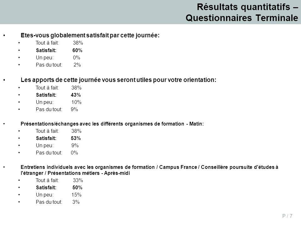 P / 7 Résultats quantitatifs – Questionnaires Terminale Etes-vous globalement satisfait par cette journée: Tout à fait: 38% Satisfait: 60% Un peu: 0% Pas du tout: 2% Les apports de cette journée vous seront utiles pour votre orientation: Tout à fait: 38% Satisfait: 43% Un peu: 10% Pas du tout: 9% Présentations/échanges avec les différents organismes de formation - Matin: Tout à fait: 38% Satisfait: 53% Un peu: 9% Pas du tout: 0% Entretiens individuels avec les organismes de formation / Campus France / Conseillère poursuite d études à l étranger / Présentations métiers - Après-midi Tout à fait: 33% Satisfait: 50% Un peu: 15% Pas du tout: 3%
