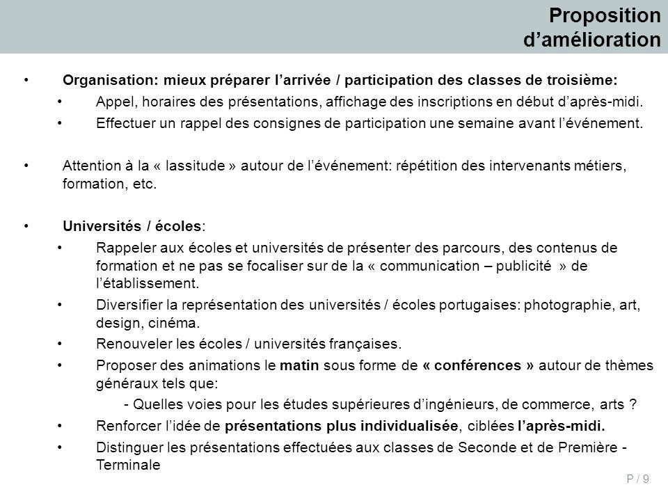 P / 9 Proposition damélioration Organisation: mieux préparer larrivée / participation des classes de troisième: Appel, horaires des présentations, affichage des inscriptions en début daprès-midi.