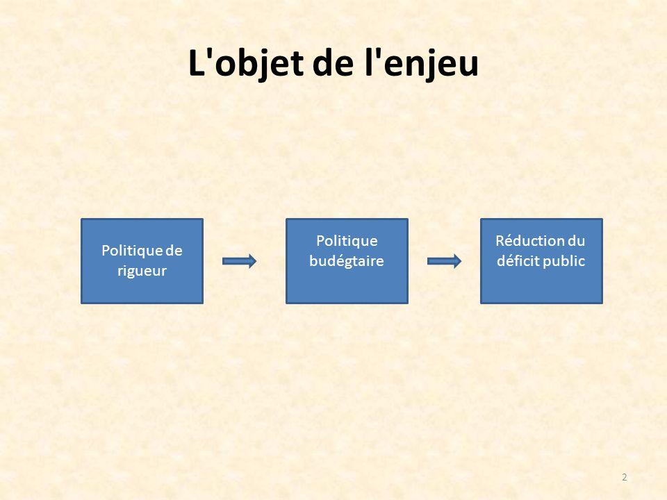L objet de l enjeu Politique de rigueur Politique budégtaire Réduction du déficit public 2