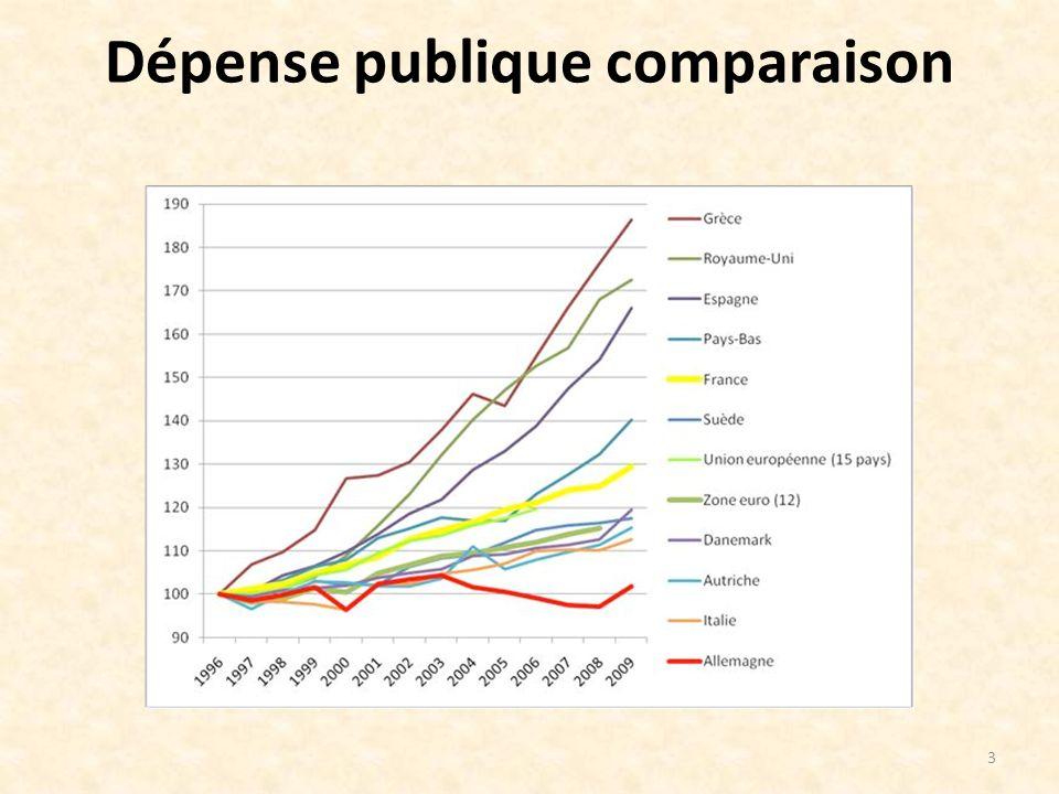 Dépense publique comparaison 3