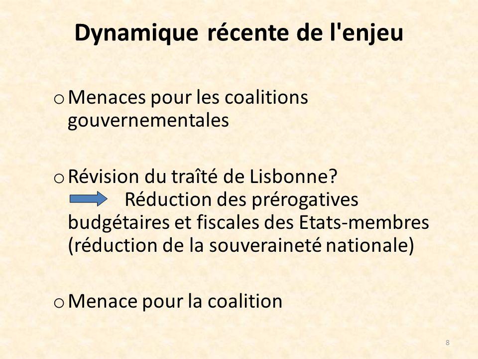 Dynamique récente de l enjeu o Menaces pour les coalitions gouvernementales o Révision du traîté de Lisbonne.