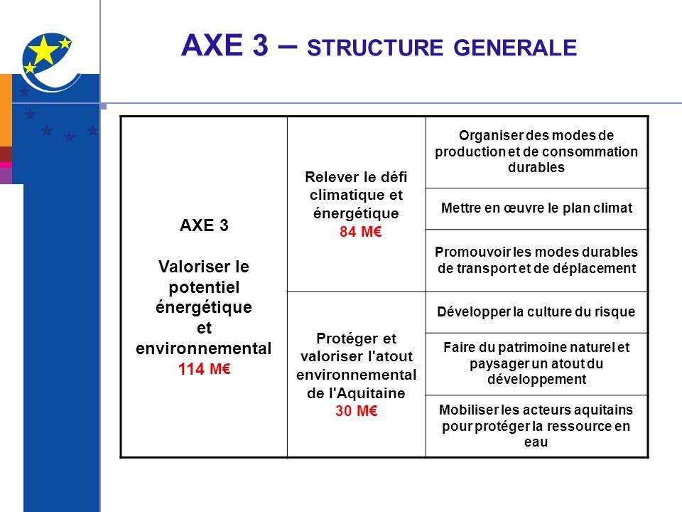 AXE 3 – STRUCTURE GENERALE AXE 3 Valoriser le potentiel énergétique et environnemental 114 M Relever le défi climatique et énergétique 84 M Organiser