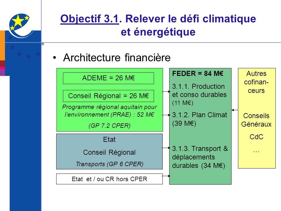 Objectif 3.1. Relever le défi climatique et énergétique Architecture financière Programme régional aquitain pour lenvironnement (PRAE) : 52 M (GP 7.2