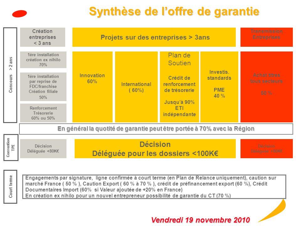 Eligibilité du nouveau Fonds de garantie Eligibilité du nouveau Fonds de garantie « Renforcement de la Trésorerie » Entreprises accompagnées Entrepris