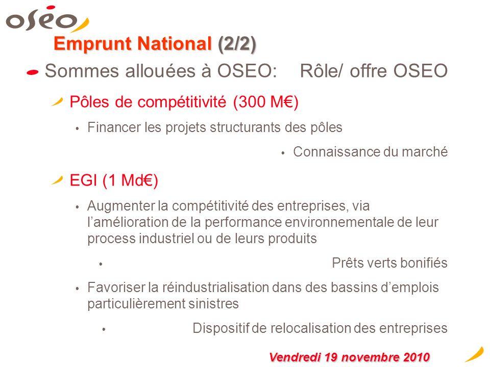 Emprunt National : 2,8 Mds de capacité dinterventions donnée à OSEO (1/2) Sommes allouées à OSEO: 2,8 Mds Rôle / offre OSEO Renforcer la croissance des PME et des ETI… … en finançant linnovation et les projets davenir (1Md) Renforcer les fonds propres des PME et des ETIContrat de Développement Participatif Transformer les résultats de la rechercheFinancements par aides directes Développement entreprises innovantesFinancement/Garantie adaptés Encourager le capital investissementGarantie des interventions Renforcer la croissance des PME et des ETI… … en renforçant le capital dOSEO (500M) Accroître la capacité dintervention dOSEO … Sur ses trois métiers Intensifier la capacité de partage du risque dOSEOCofinancement/ Garantie « Lemprunt national va permettre à OSEO de changer déchelle dans ses interventions.