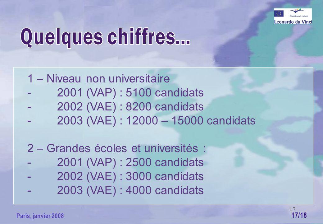 17 Paris, janvier 2008 1 – Niveau non universitaire -2001 (VAP) : 5100 candidats -2002 (VAE) : 8200 candidats -2003 (VAE) : 12000 – 15000 candidats 2 – Grandes écoles et universités : -2001 (VAP) : 2500 candidats -2002 (VAE) : 3000 candidats -2003 (VAE) : 4000 candidats 17/18