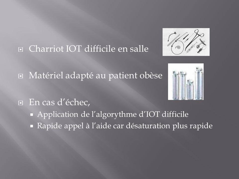 Charriot IOT difficile en salle Matériel adapté au patient obèse En cas déchec, Application de lalgorythme dIOT difficile Rapide appel à laide car dés