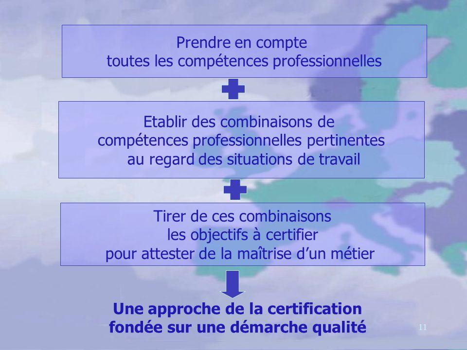 11 Prendre en compte toutes les compétences professionnelles Etablir des combinaisons de compétences professionnelles pertinentes au regard des situations de travail Tirer de ces combinaisons les objectifs à certifier pour attester de la maîtrise dun métier Une approche de la certification fondée sur une démarche qualité