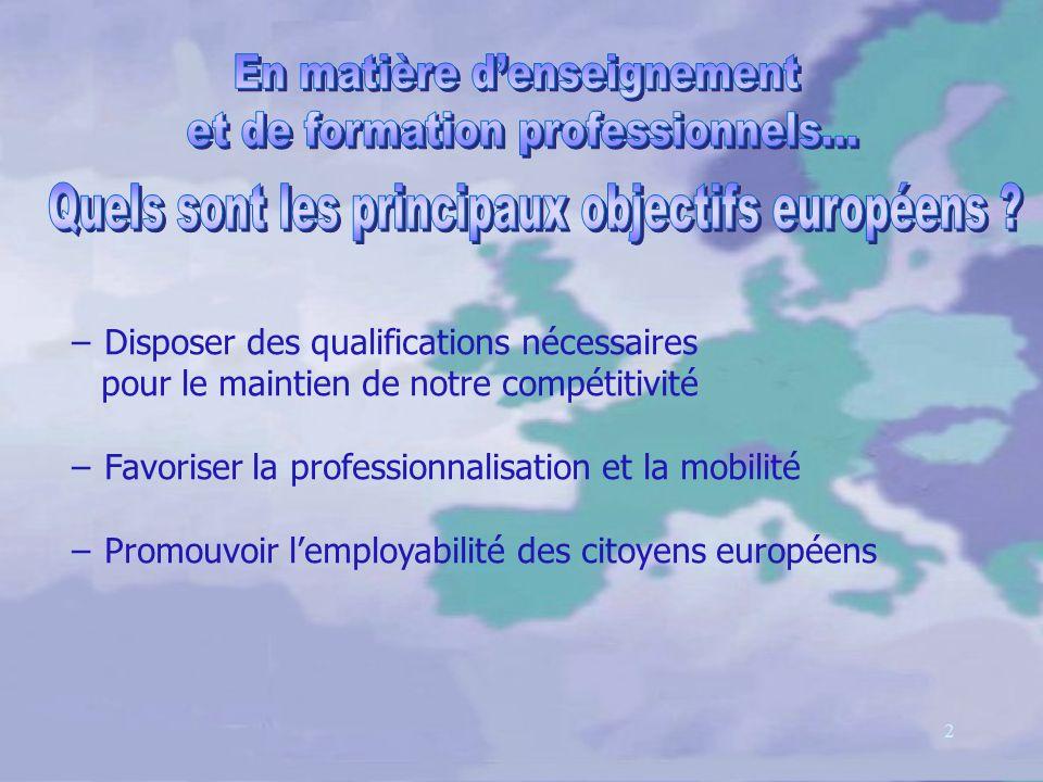 2 Disposer des qualifications nécessaires pour le maintien de notre compétitivité Favoriser la professionnalisation et la mobilité Promouvoir lemployabilité des citoyens européens