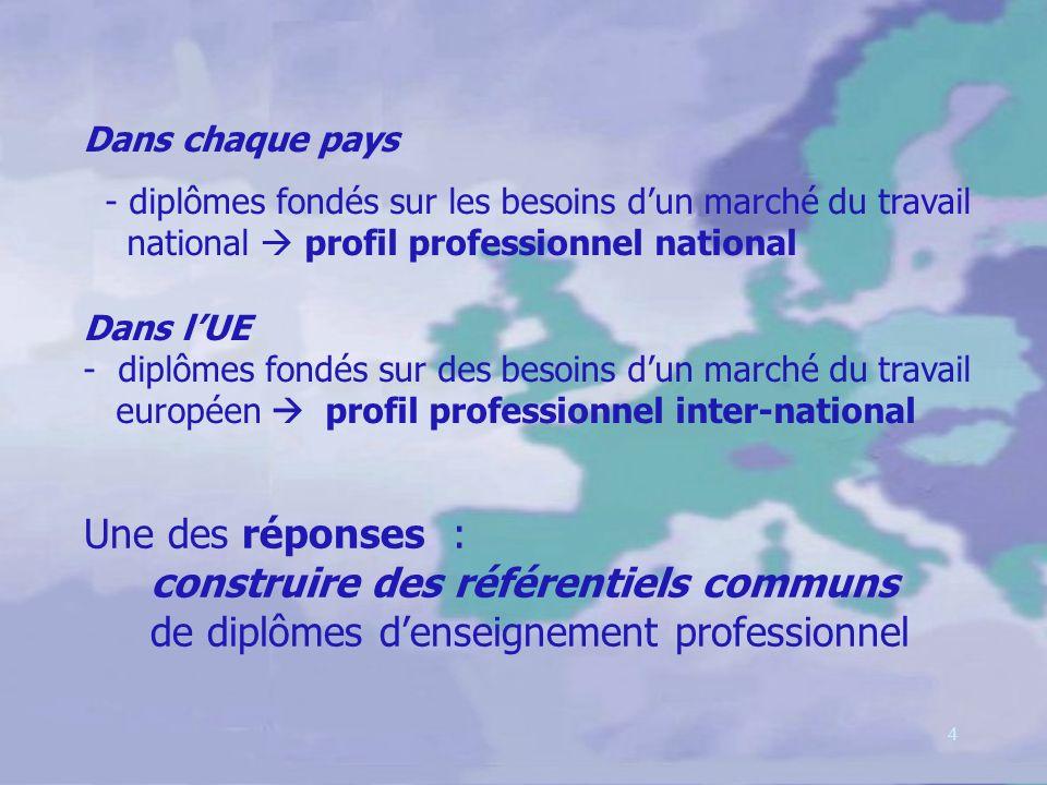 4 Dans chaque pays - diplômes fondés sur les besoins dun marché du travail national profil professionnel national Dans lUE - diplômes fondés sur des besoins dun marché du travail européen profil professionnel inter-national Une des réponses : construire des référentiels communs de diplômes denseignement professionnel
