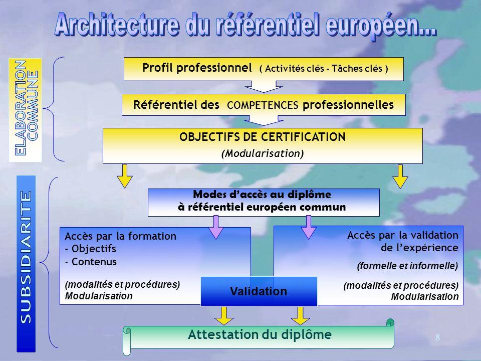 8 Accès par la validation de lexpérience (formelle et informelle) (modalités et procédures) Modularisation Profil professionnel ( Activités clés - Tâches clés ) Référentiel des COMPETENCES professionnelles OBJECTIFS DE CERTIFICATION (Modularisation) Attestation du diplôme Modes daccès au diplôme à référentiel européen commun Accès par la formation - Objectifs - Contenus (modalités et procédures) Modularisation Validation