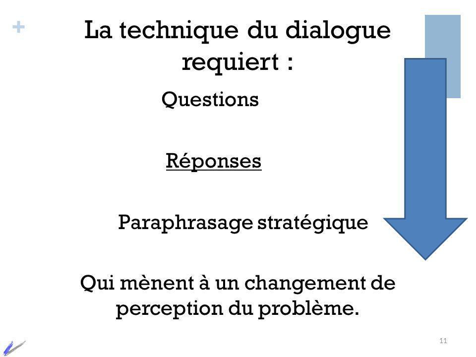 + La technique du dialogue requiert : Questions Réponses Paraphrasage stratégique Qui mènent à un changement de perception du problème. 11