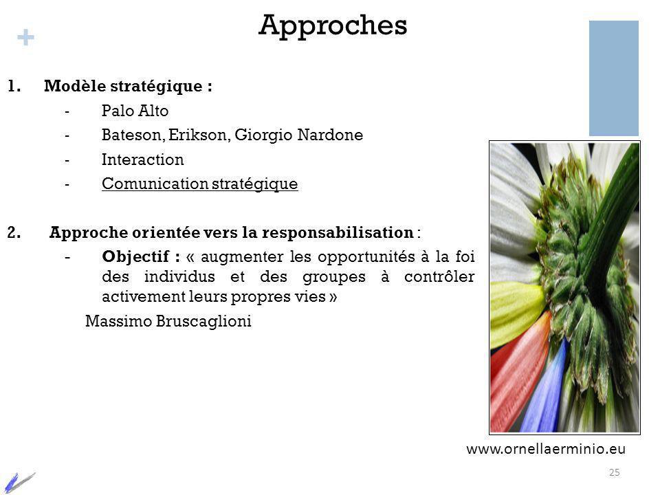 + Approches 1.Modèle stratégique : - Palo Alto - Bateson, Erikson, Giorgio Nardone - Interaction - Comunication stratégique 2. Approche orientée vers