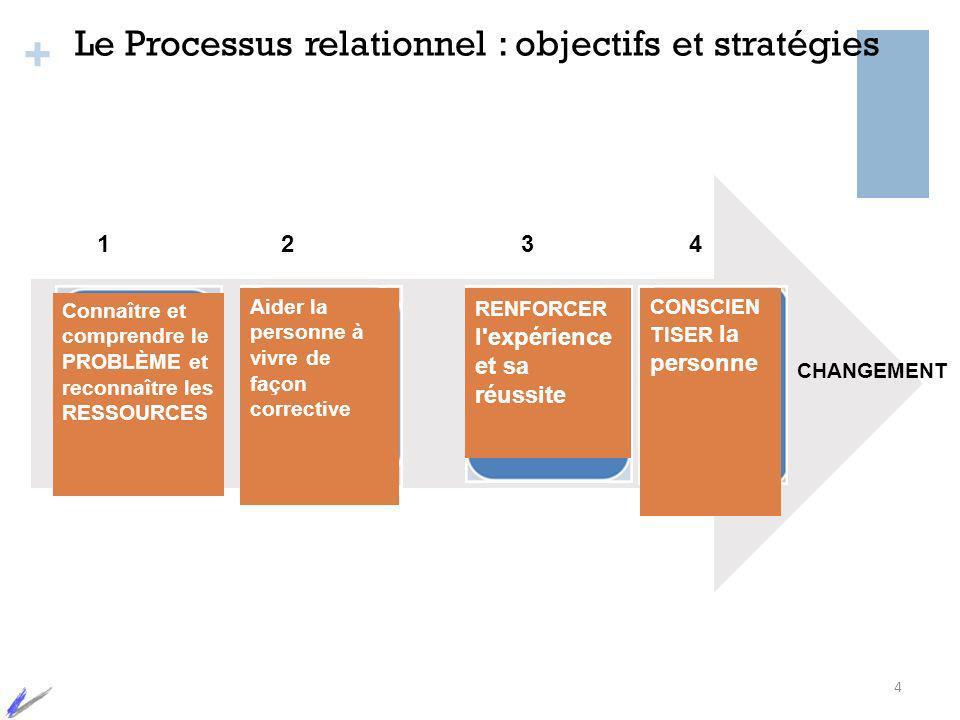 + 1234 Le Processus relationnel : objectifs et stratégies 4 CHANGEMENT Connaître et comprendre le PROBLÈME et reconnaître les RESSOURCES RENFORCER l'e