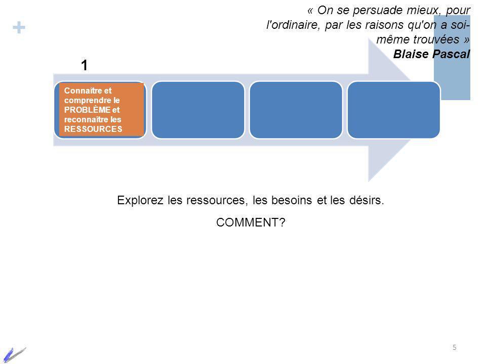 + 1 5 Explorez les ressources, les besoins et les désirs. COMMENT? « On se persuade mieux, pour l'ordinaire, par les raisons qu'on a soi- même trouvée