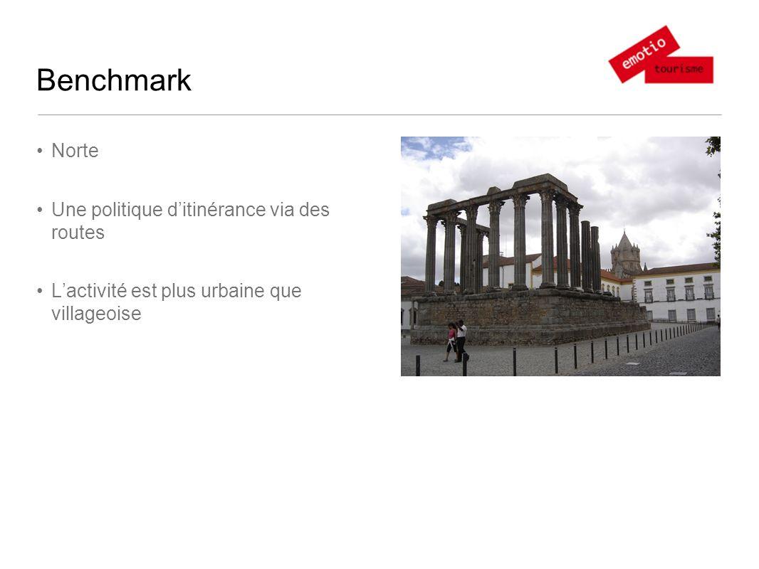 Benchmark Norte Une politique ditinérance via des routes Lactivité est plus urbaine que villageoise