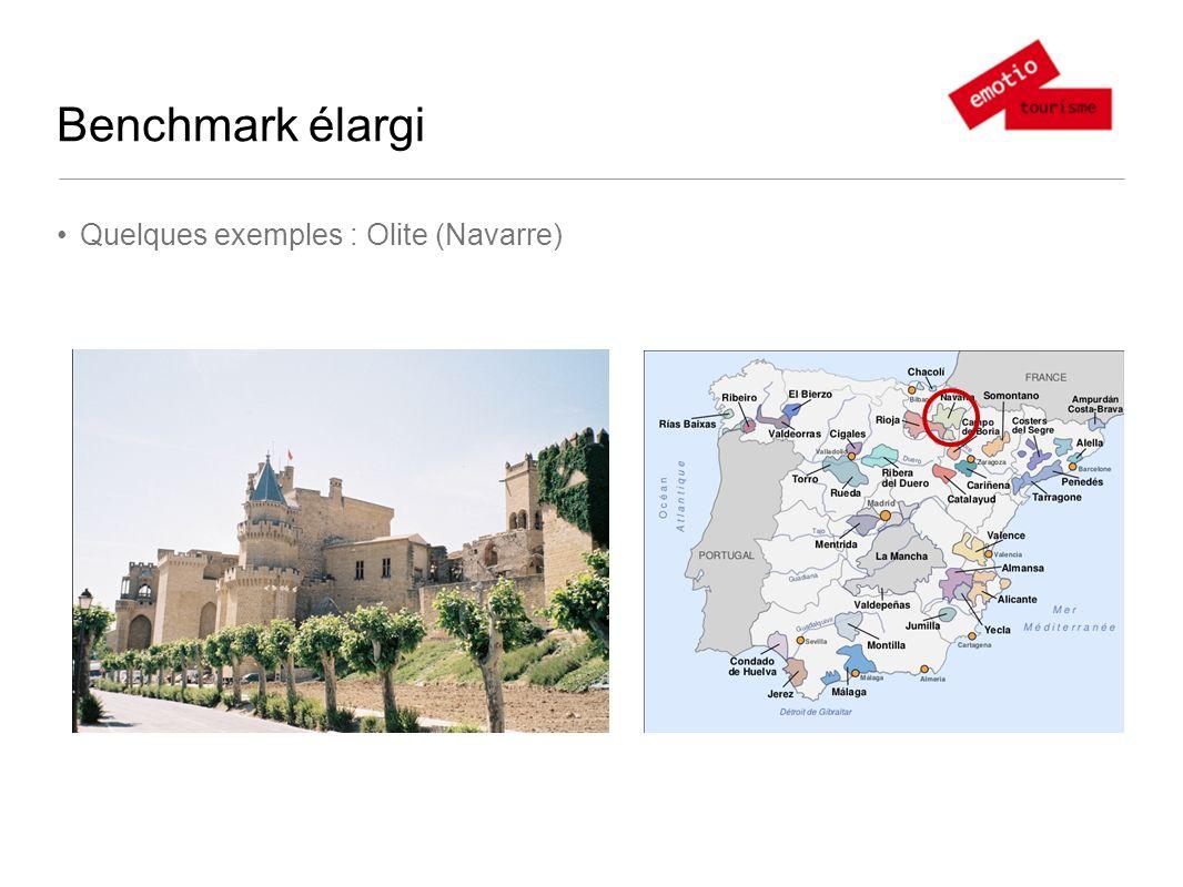 Benchmark élargi Quelques exemples : Olite (Navarre)