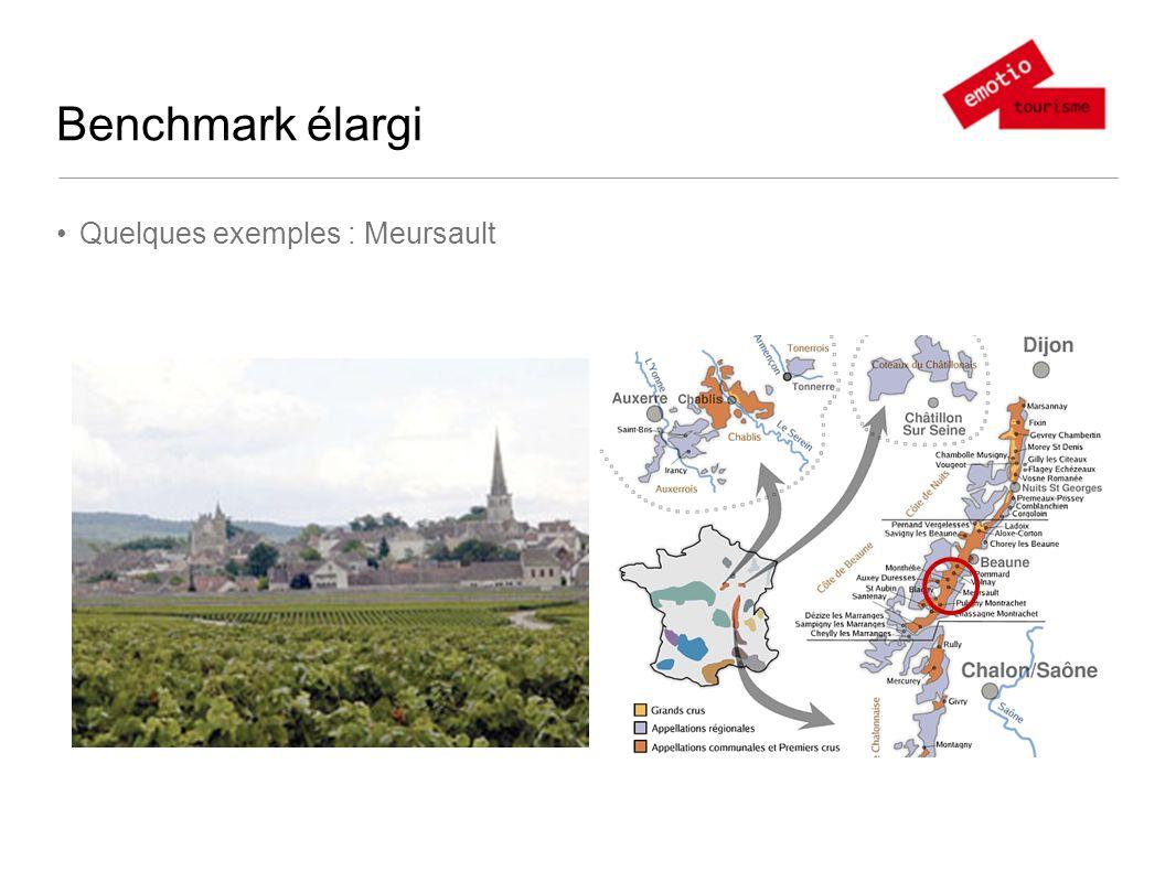 Benchmark élargi Quelques exemples : Meursault
