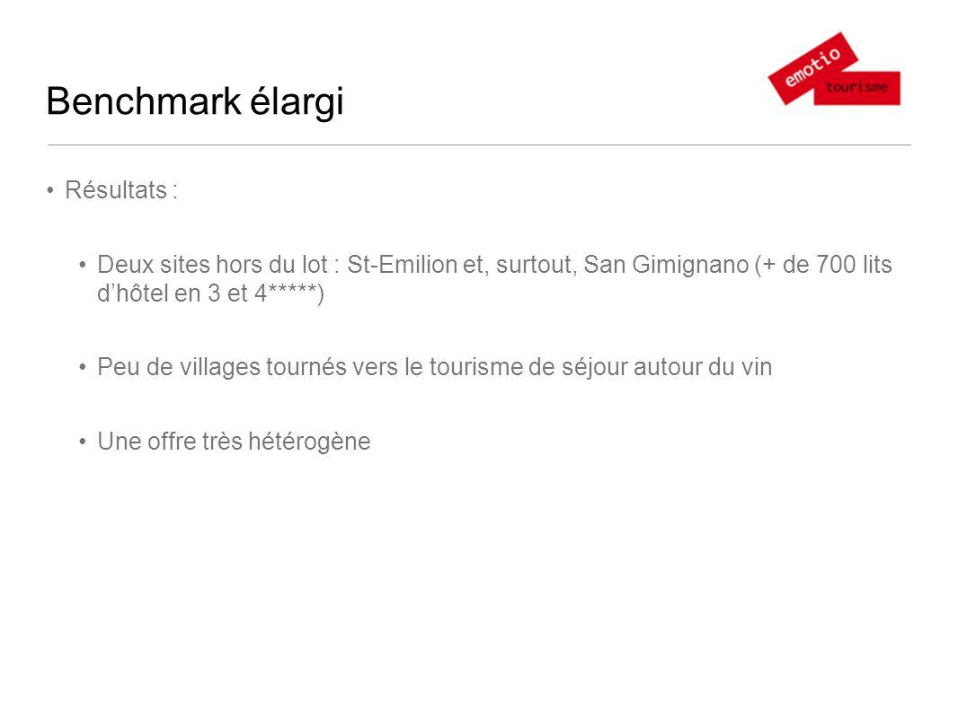 Benchmark élargi Résultats : Deux sites hors du lot : St-Emilion et, surtout, San Gimignano (+ de 700 lits dhôtel en 3 et 4*****) Peu de villages tournés vers le tourisme de séjour autour du vin Une offre très hétérogène