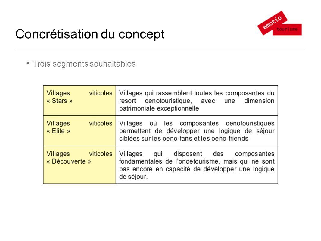 Concrétisation du concept Trois segments souhaitables